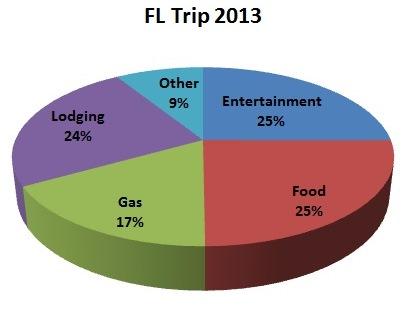 fl-trip-chart